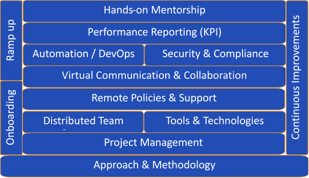 DWS Framework