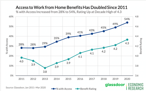Access to work from home benefits has doubled since 2011